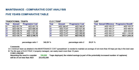 Financial Analysis Summary Comparative Table